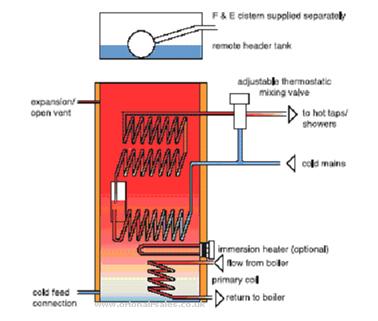 Modern Indirect Water Cylinder Motif - Schematic Diagram Series ...